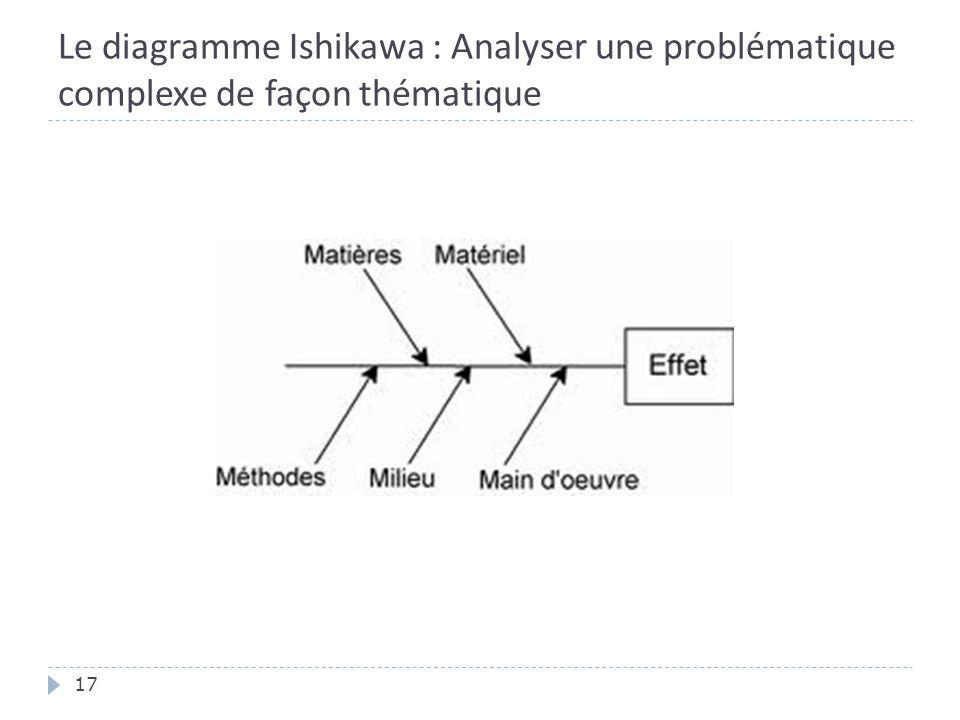 Le diagramme Ishikawa : Analyser une problématique complexe de façon thématique