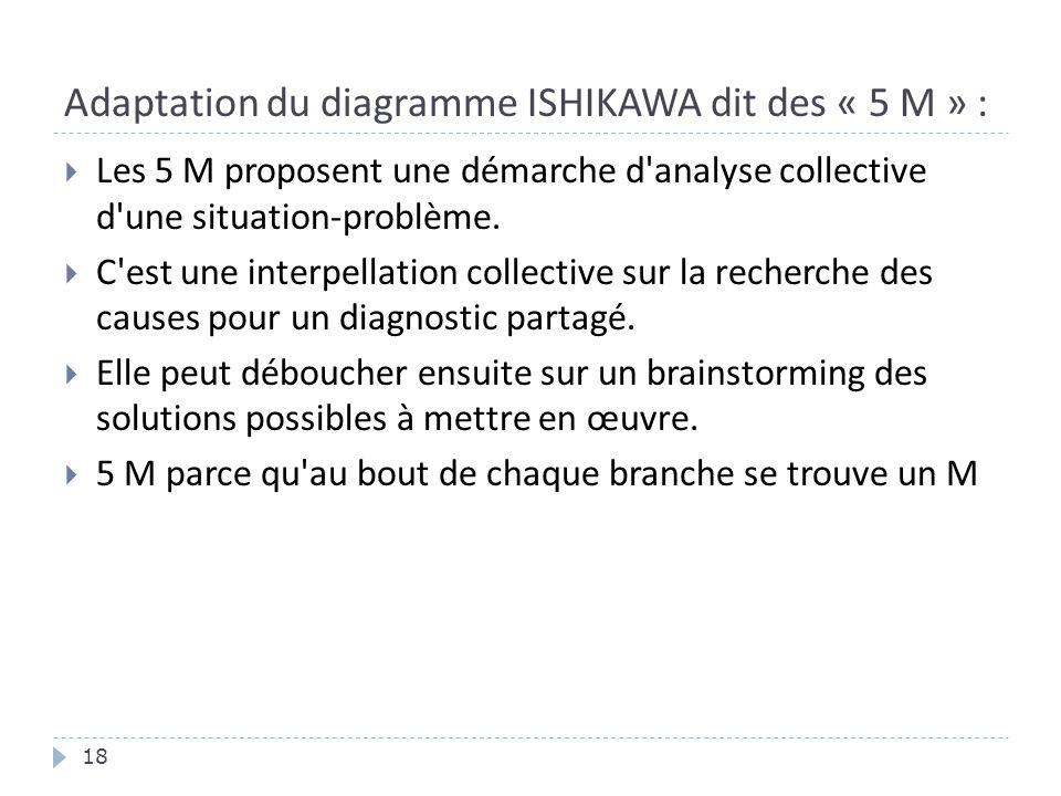 Adaptation du diagramme ISHIKAWA dit des « 5 M » :