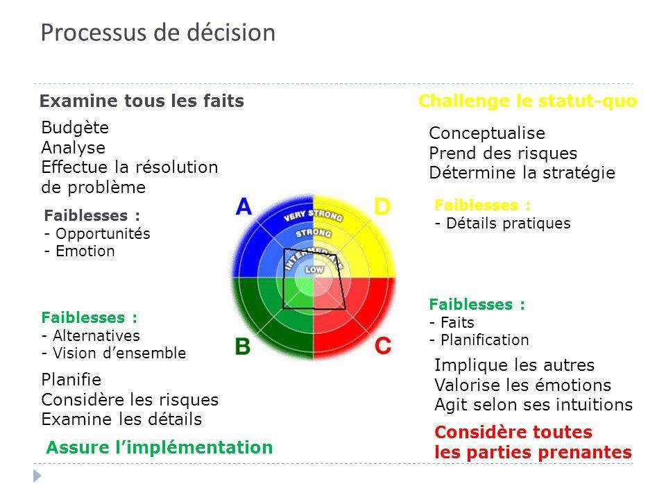 Processus de décision Examine tous les faits Challenge le statut-quo