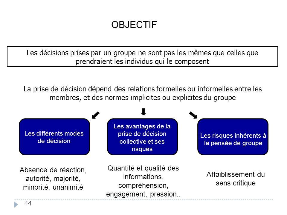 OBJECTIF Les décisions prises par un groupe ne sont pas les mêmes que celles que prendraient les individus qui le composent.