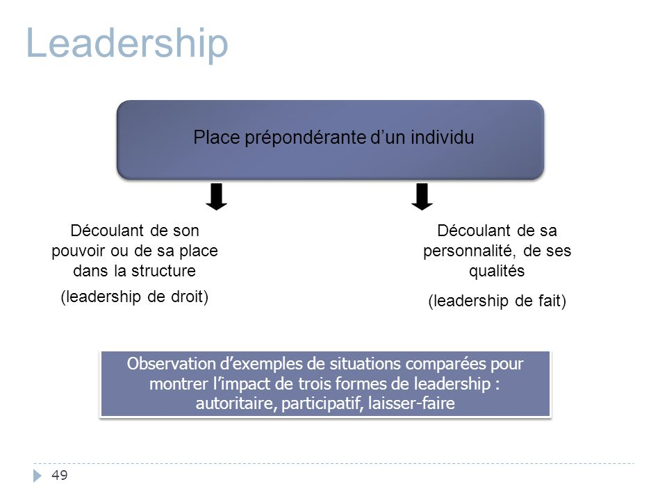 Leadership Place prépondérante d'un individu