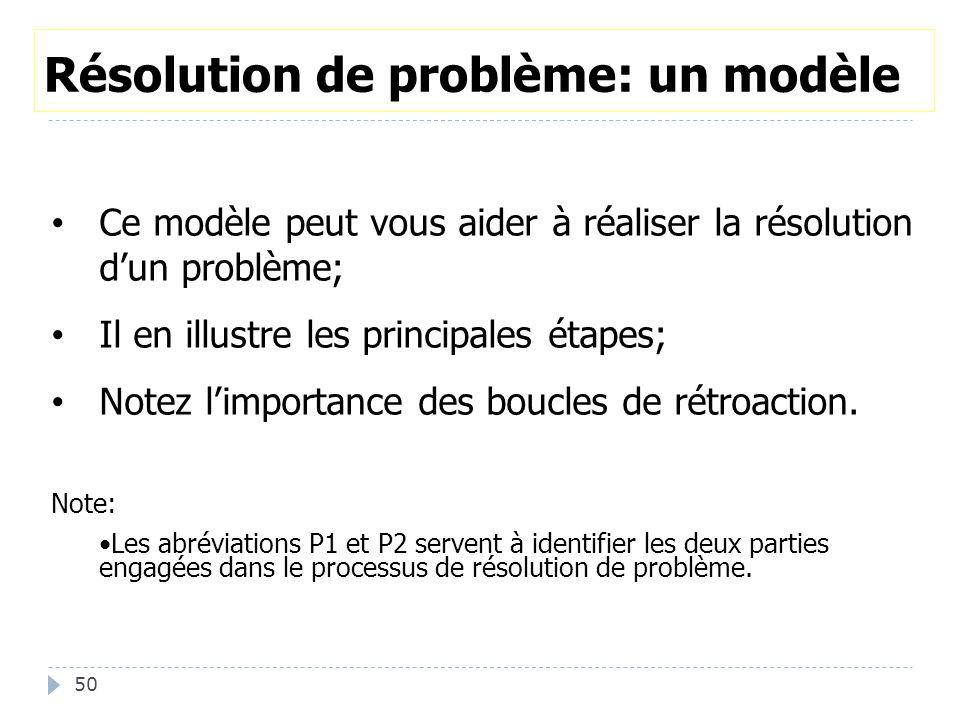 Résolution de problème: un modèle