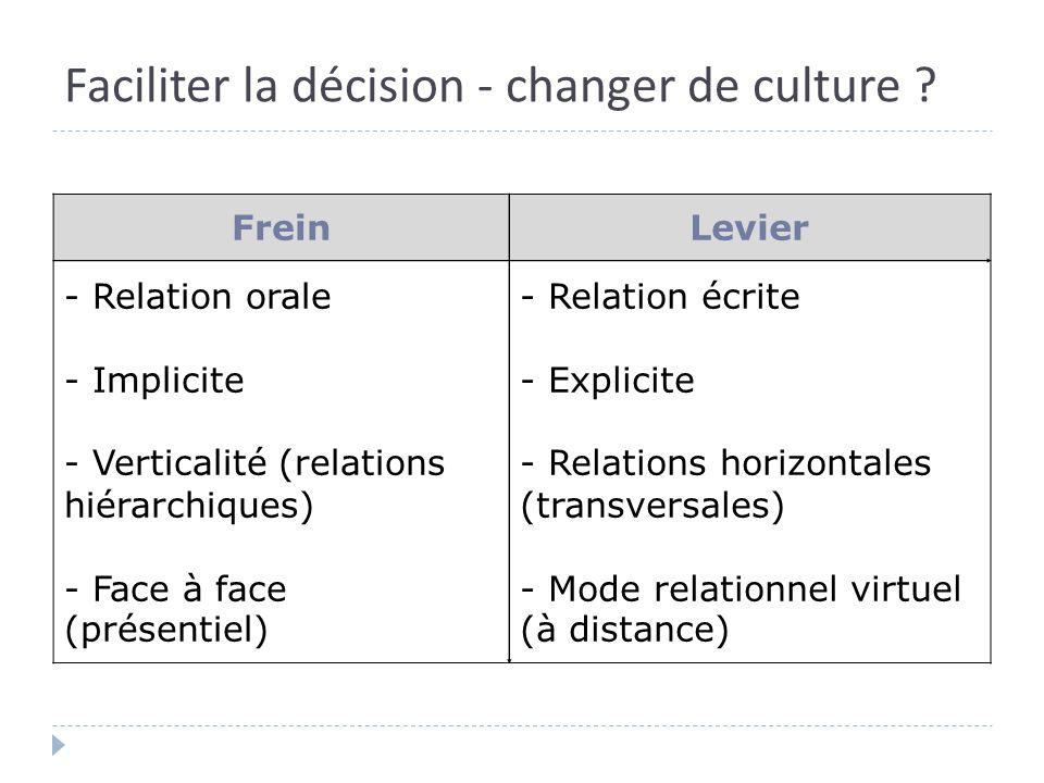 Faciliter la décision - changer de culture