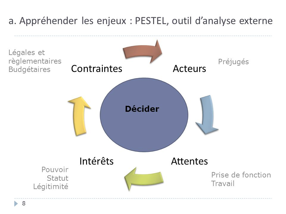 a. Appréhender les enjeux : PESTEL, outil d'analyse externe