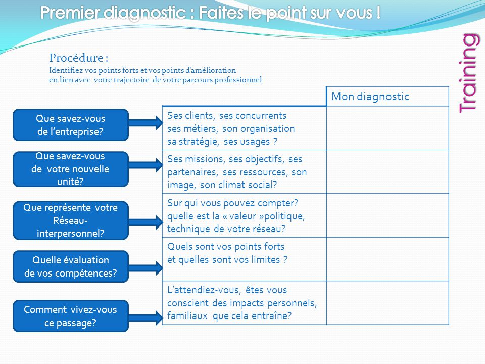 Training Premier diagnostic : Faites le point sur vous !