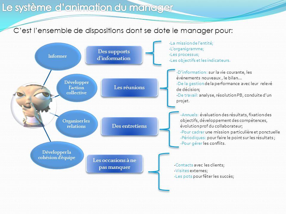 Le système d'animation du manager