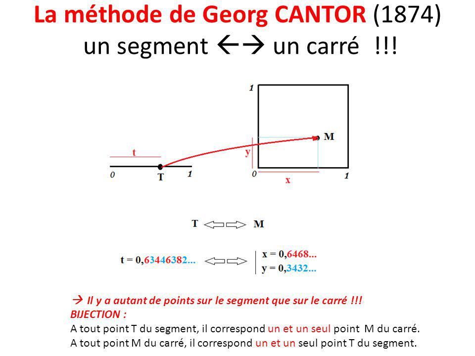 La méthode de Georg CANTOR (1874) un segment  un carré !!!