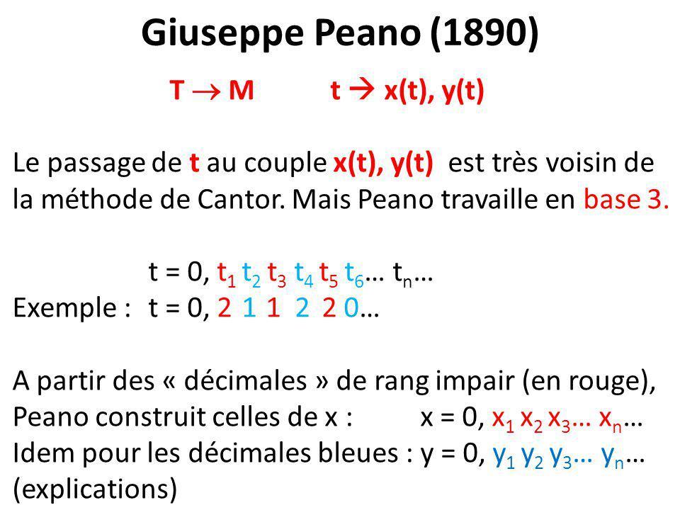 Giuseppe Peano (1890) T  M t  x(t), y(t)