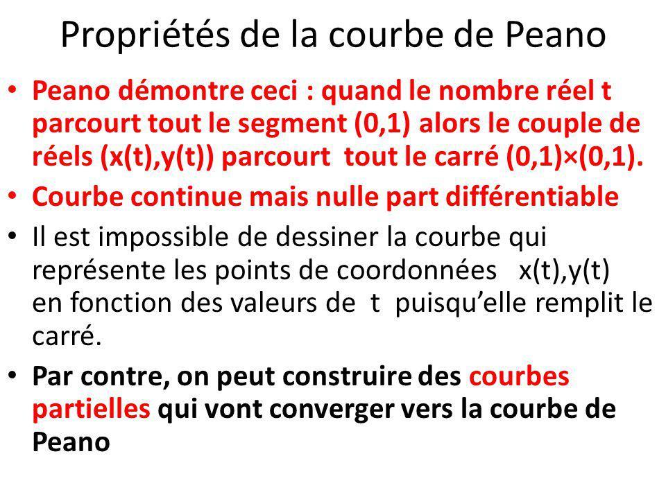 Propriétés de la courbe de Peano