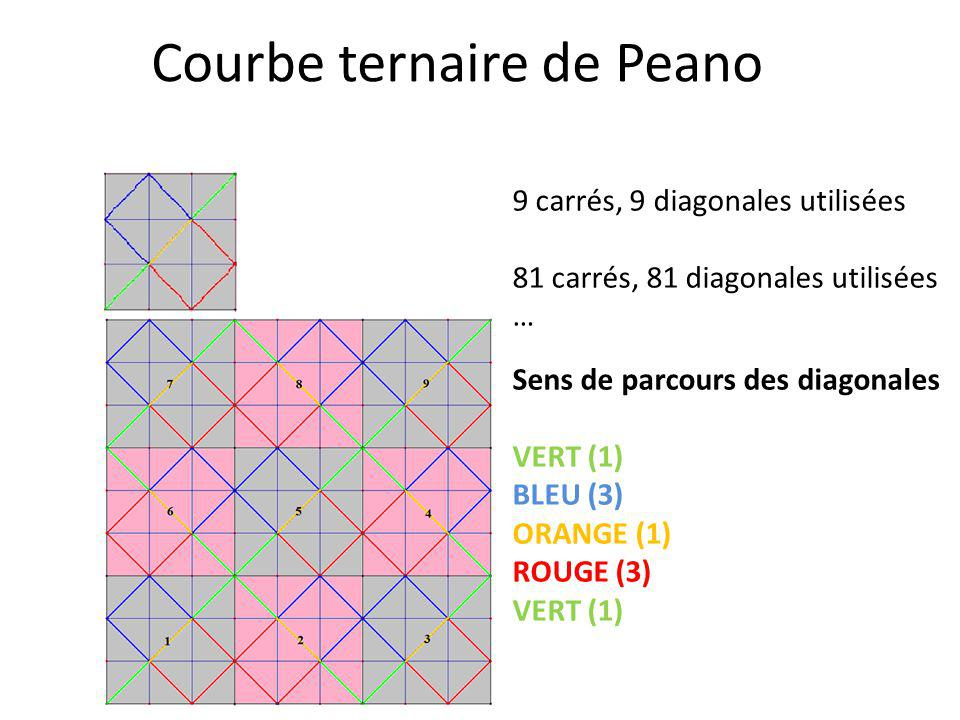 Courbe ternaire de Peano