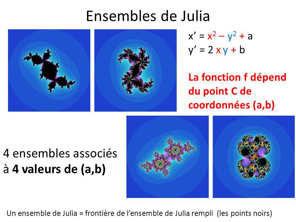 Ensembles de Julia 4 ensembles associés à 4 valeurs de (a,b)