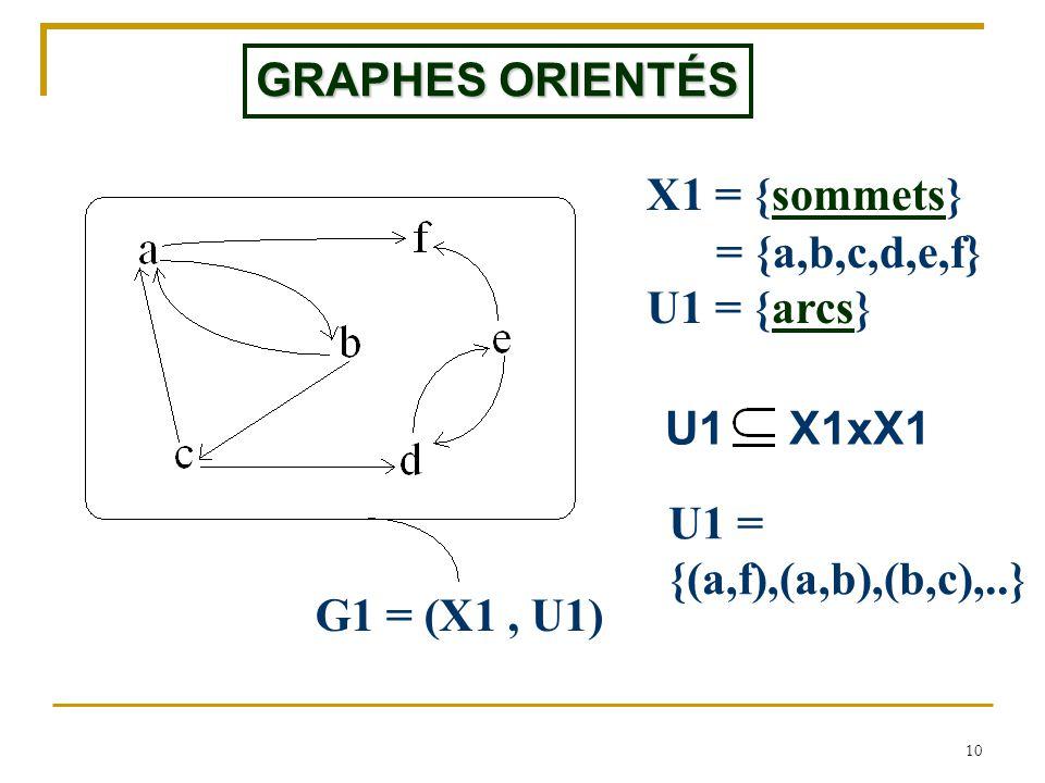GRAPHES ORIENTÉS X1 = {sommets} = {a,b,c,d,e,f} U1 = {arcs} U1 X1xX1. U1 = {(a,f),(a,b),(b,c),..}