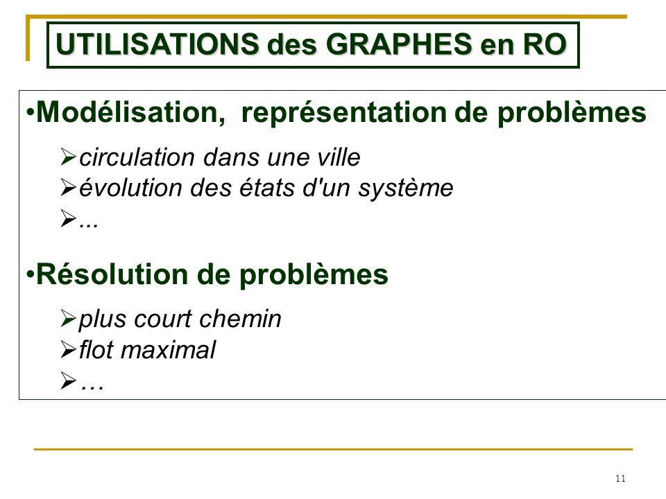 UTILISATIONS des GRAPHES en RO