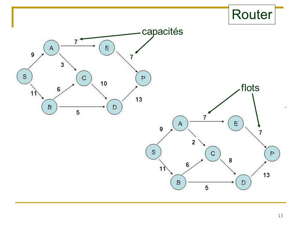 Router capacités 9 3 10 flots 13 9 2 8 13