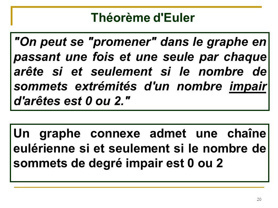 Théorème d Euler