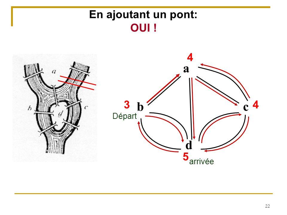En ajoutant un pont: OUI ! 4 a 3 4 b c Départ d 5 arrivée