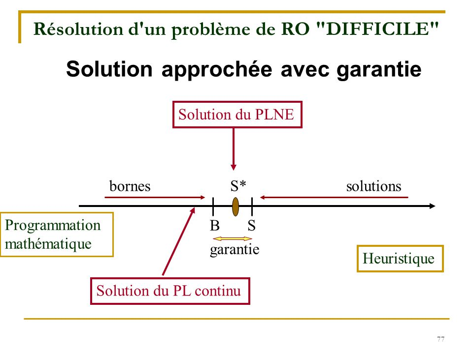 Résolution d un problème de RO DIFFICILE