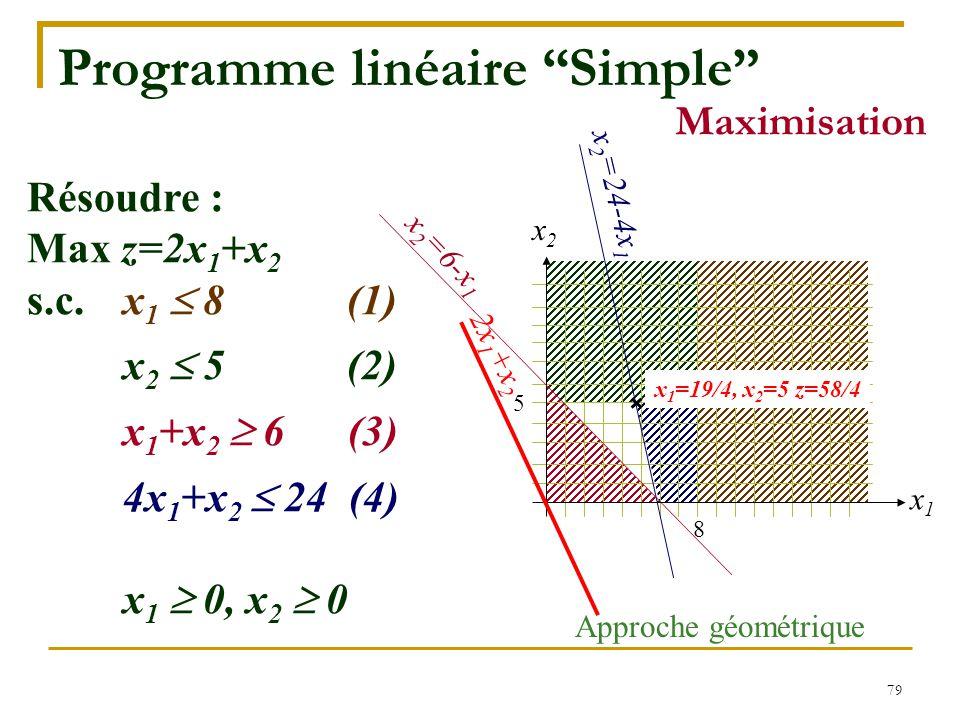 Programme linéaire Simple