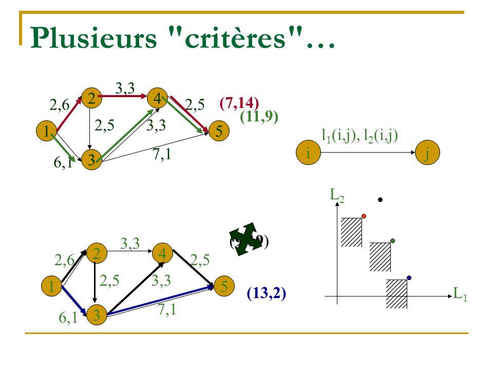 Plusieurs critères … 3,3 6,1 2,5 2,6 7,1 1 2 3 4 5 (7,14) (11,9) i j