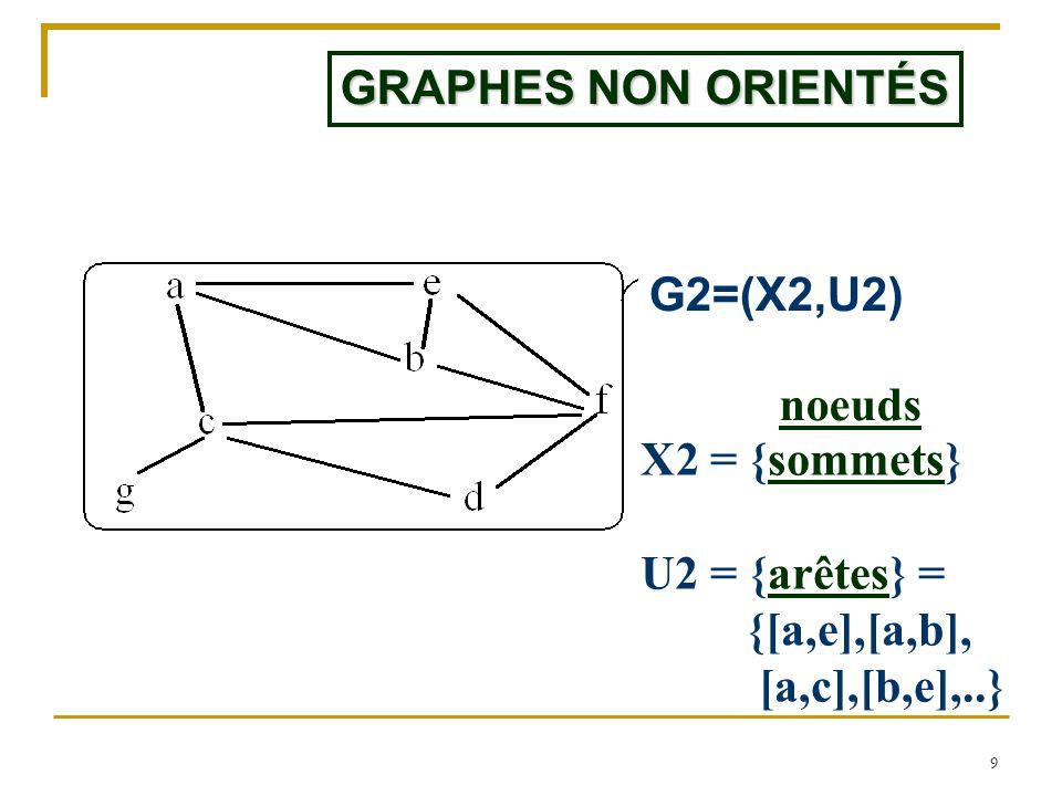 GRAPHES NON ORIENTÉS G2=(X2,U2) noeuds.