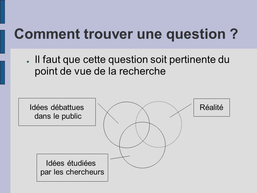 Comment trouver une question