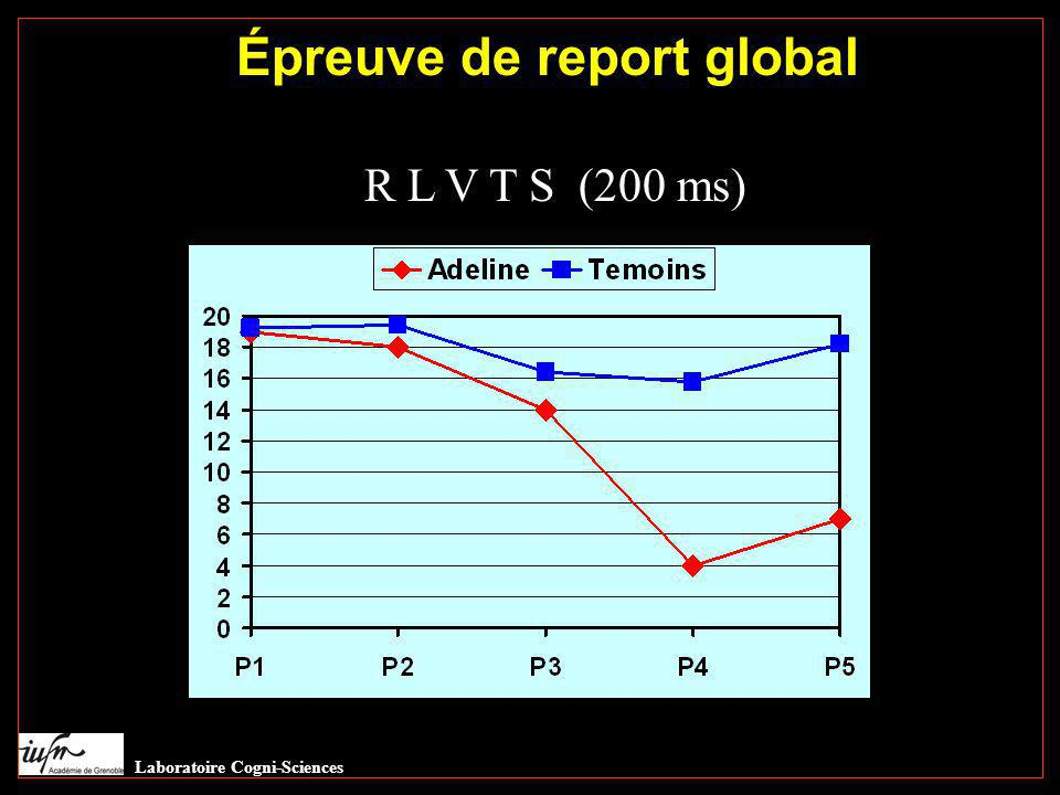 Épreuve de report global