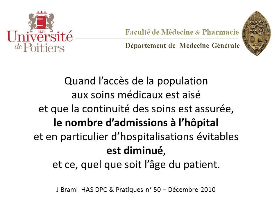 le nombre d'admissions à l'hôpital