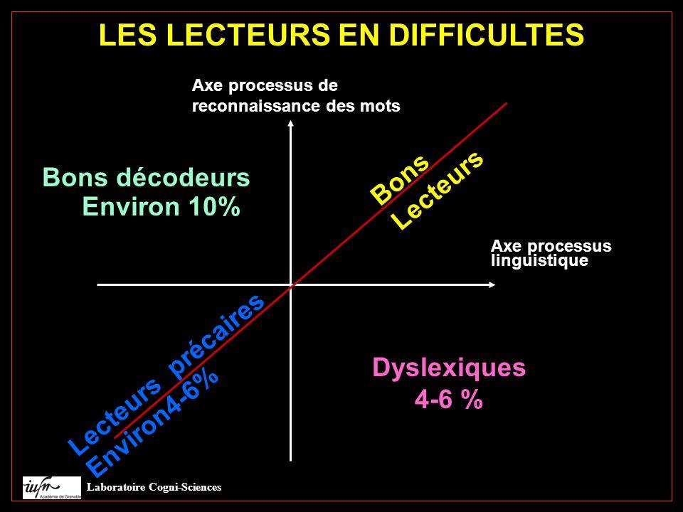 LES LECTEURS EN DIFFICULTES