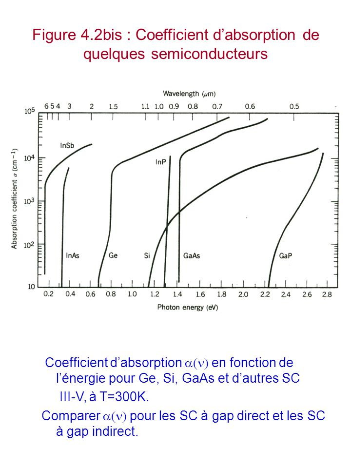 Figure 4.2bis : Coefficient d'absorption de quelques semiconducteurs