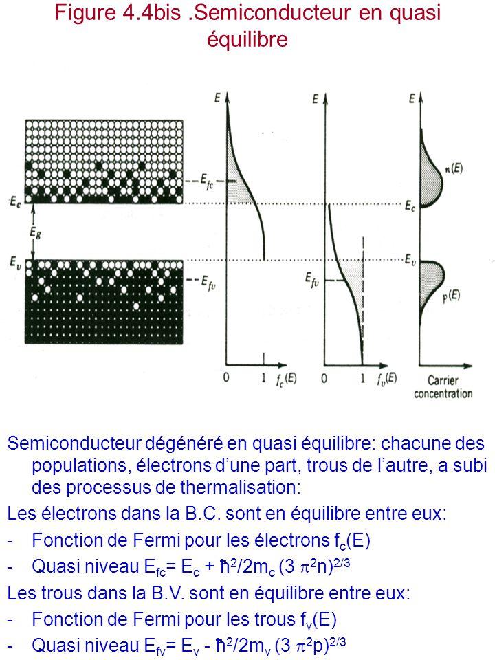 Figure 4.4bis .Semiconducteur en quasi équilibre