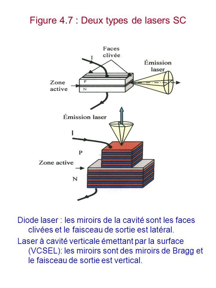 Figure 4.7 : Deux types de lasers SC