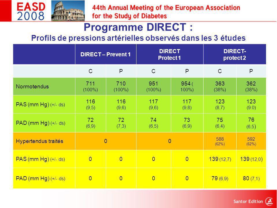 Programme DIRECT : Profils de pressions artérielles observés dans les 3 études
