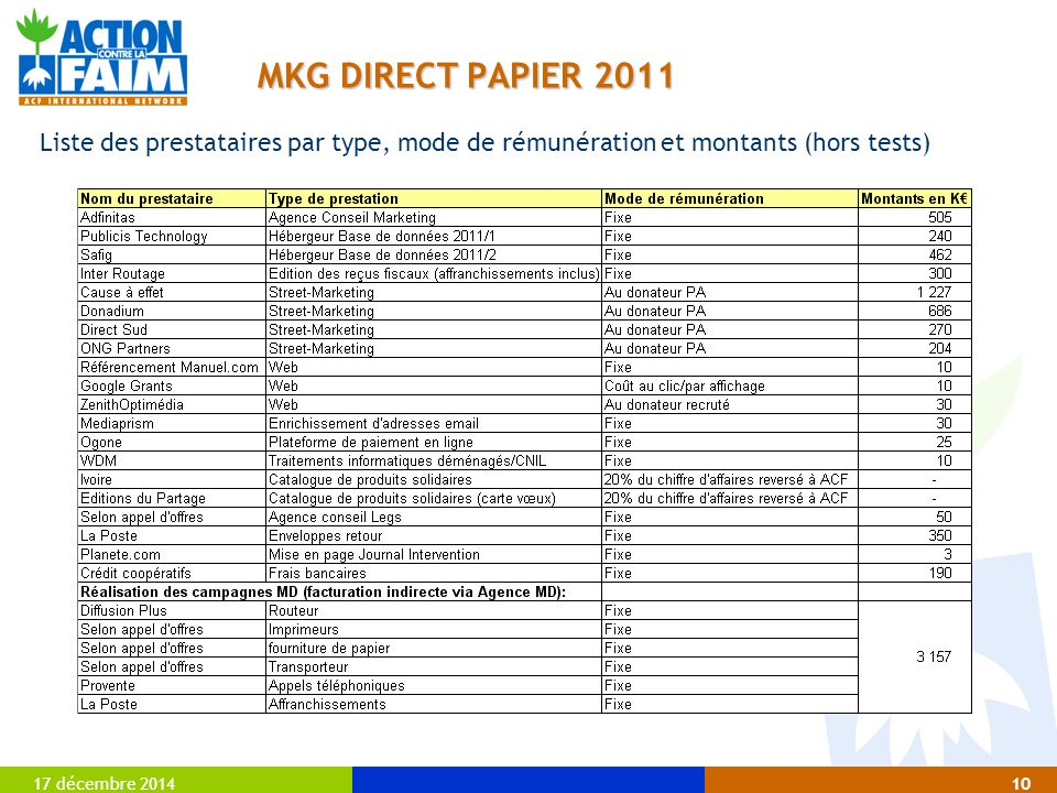 MKG DIRECT PAPIER 2011 Liste des prestataires par type, mode de rémunération et montants (hors tests)