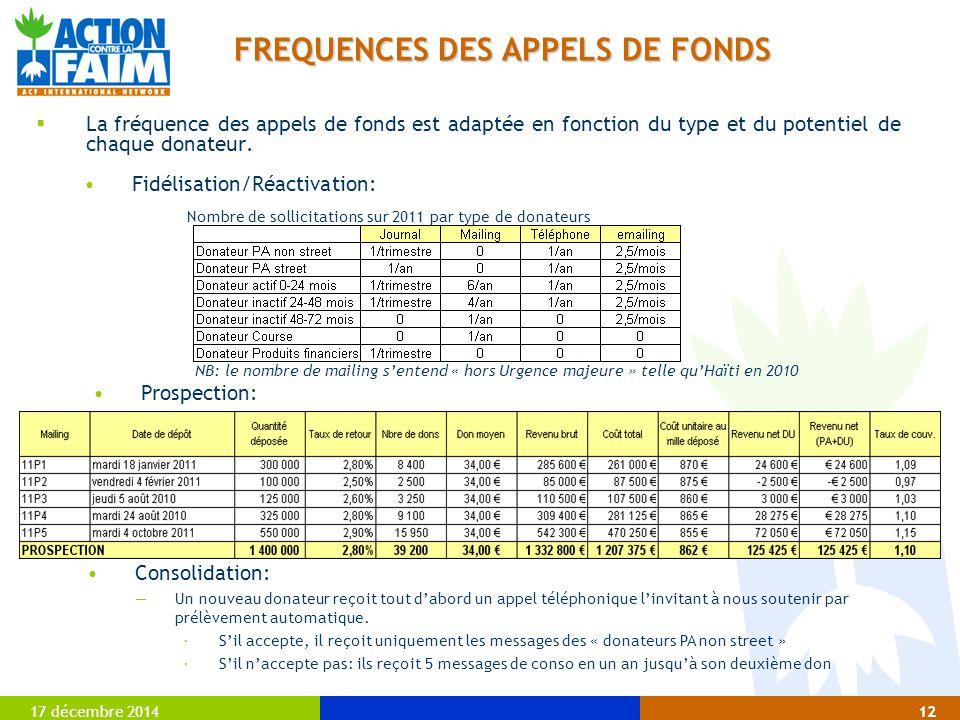FREQUENCES DES APPELS DE FONDS