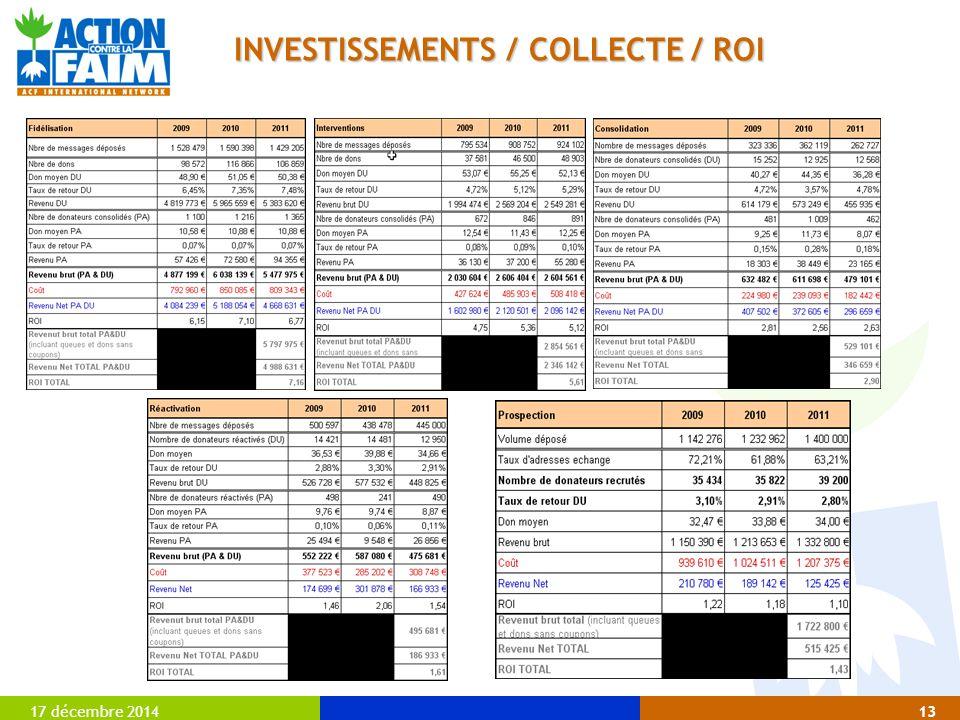 INVESTISSEMENTS / COLLECTE / ROI