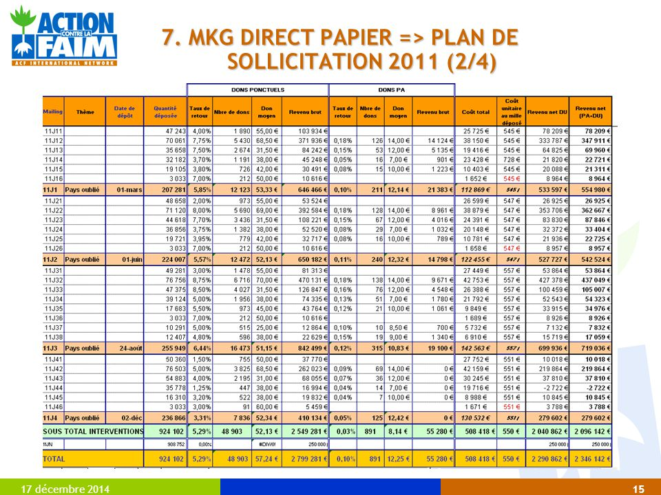 7. MKG DIRECT PAPIER => PLAN DE SOLLICITATION 2011 (2/4)