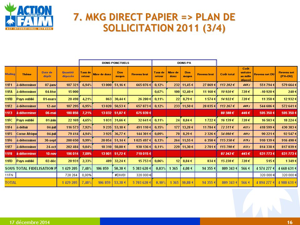 7. MKG DIRECT PAPIER => PLAN DE SOLLICITATION 2011 (3/4)
