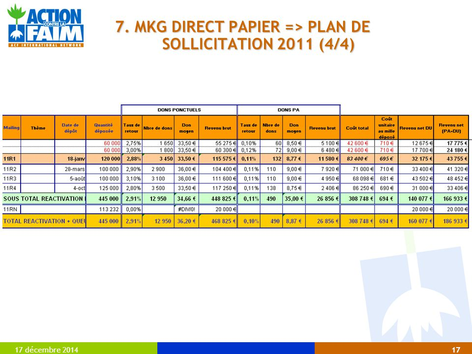 7. MKG DIRECT PAPIER => PLAN DE SOLLICITATION 2011 (4/4)