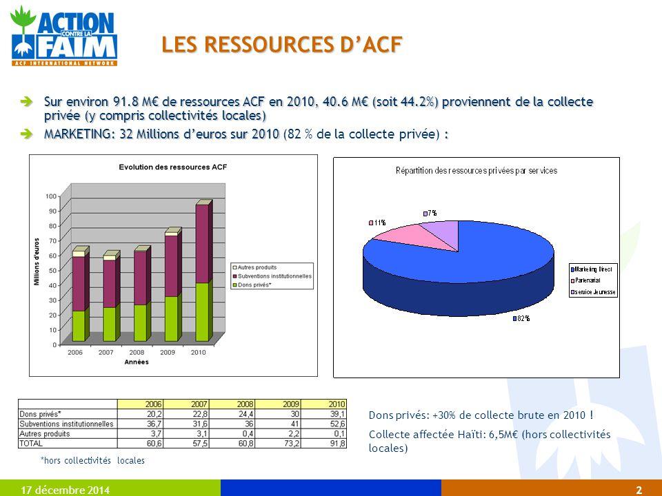 LES RESSOURCES D'ACF