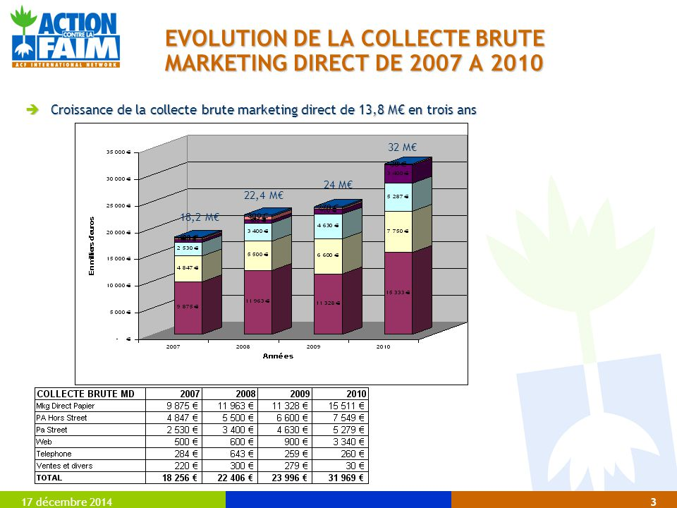 EVOLUTION DE LA COLLECTE BRUTE MARKETING DIRECT DE 2007 A 2010