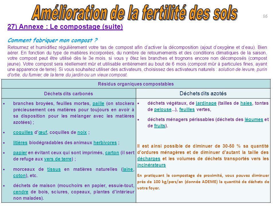 Amélioration de la fertilité des sols Résidus organiques compostables