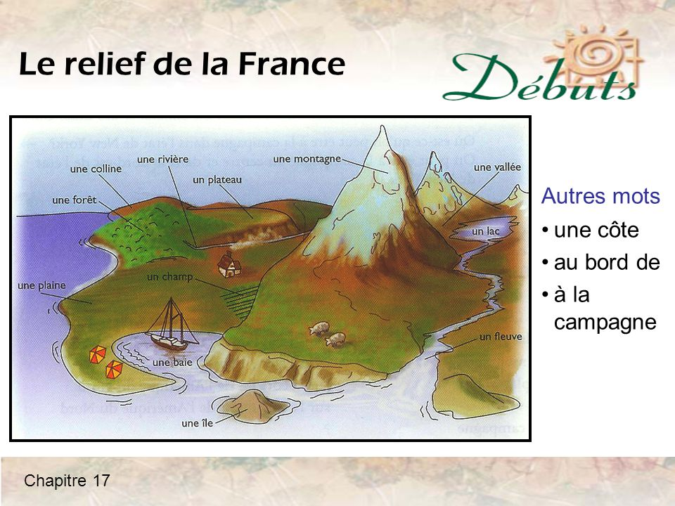 Le relief de la France Autres mots une côte au bord de à la campagne