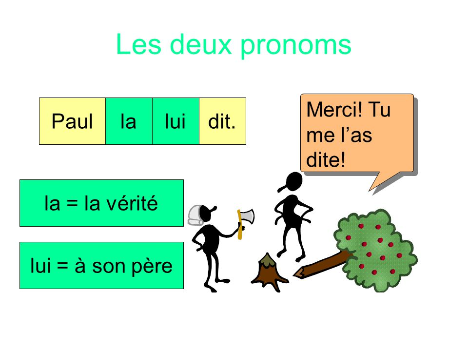 Les deux pronoms Merci! Tu me l'as dite! Paul la lui dit.