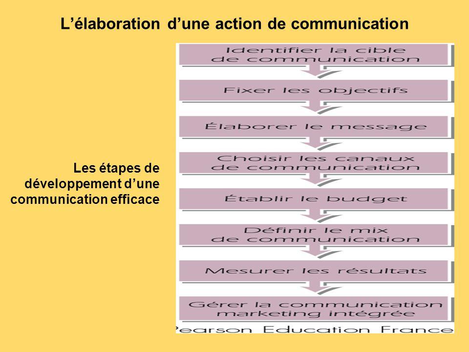 L'élaboration d'une action de communication