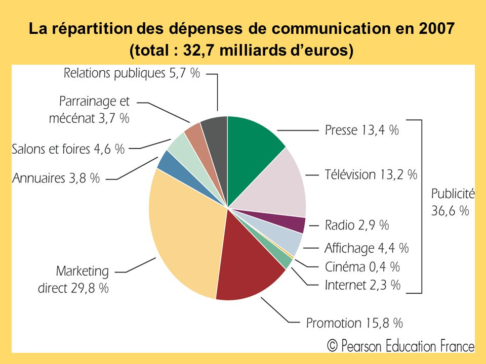 La répartition des dépenses de communication en 2007