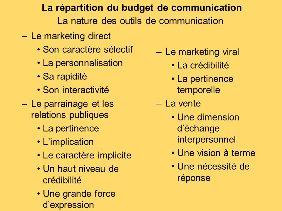 La répartition du budget de communication