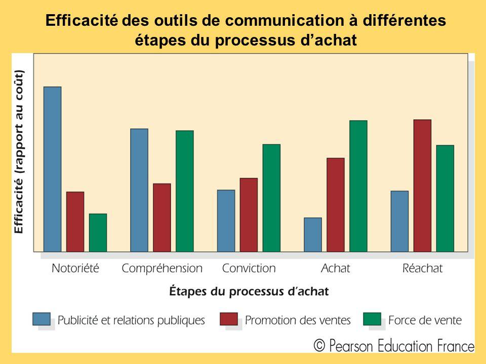 Efficacité des outils de communication à différentes étapes du processus d'achat