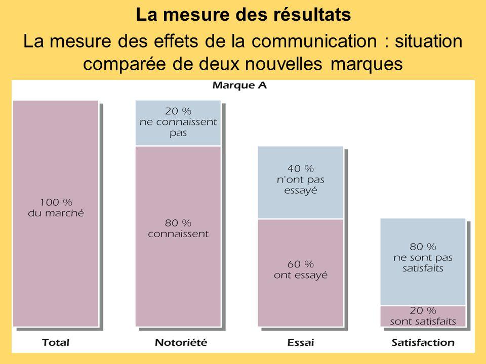 La mesure des résultats