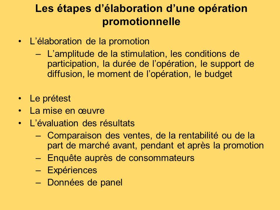 Les étapes d'élaboration d'une opération promotionnelle