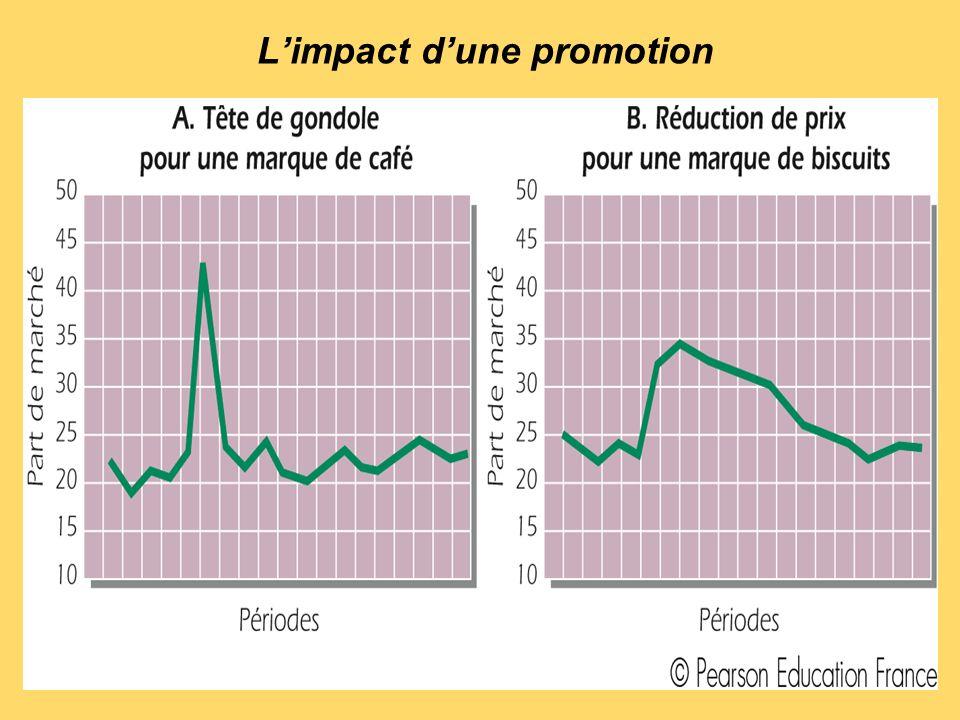 L'impact d'une promotion